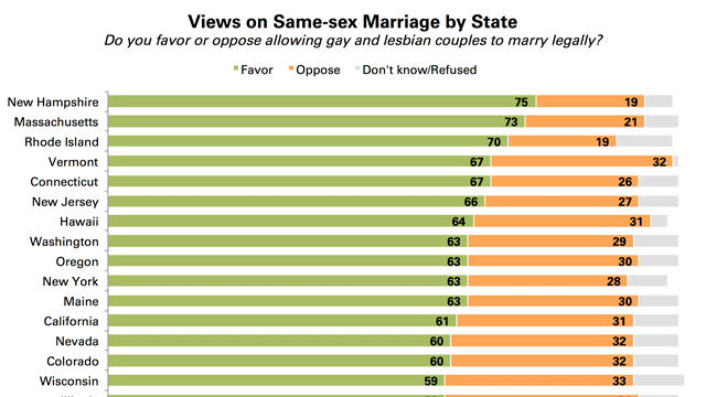 PRRI-Same-sex-marriage-by-state-CHART