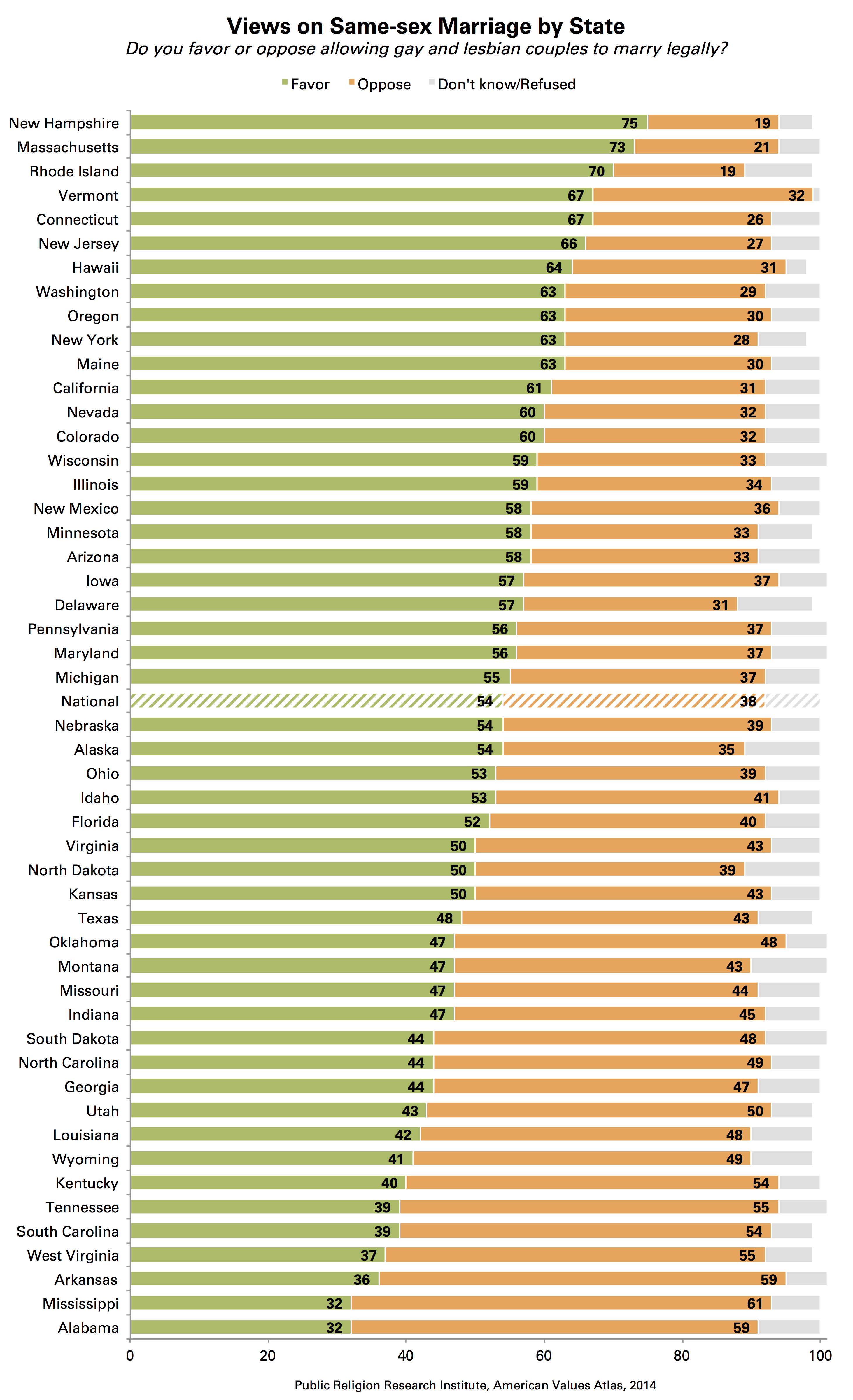 PRRI Same sex marriage by state CHART State of the States on Same sex Marriage
