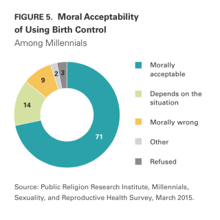 Morally_acceptable_birth_control_contraceptive