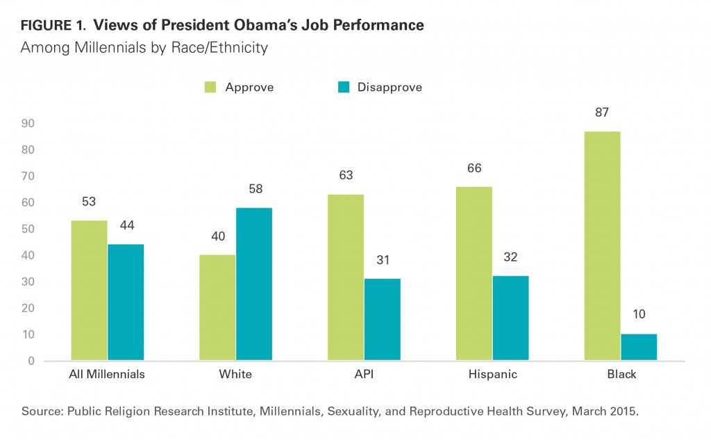 PRRI Millennials 2015 Obama job performance by race