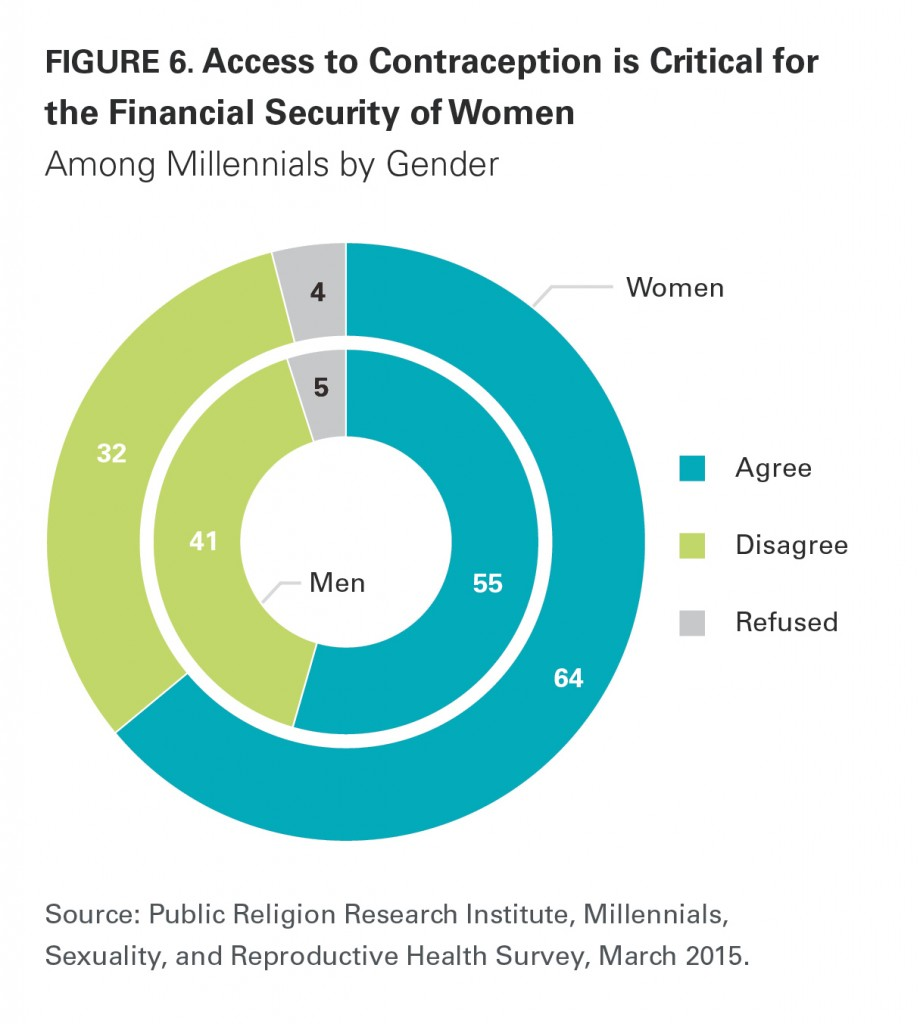 PRRI Millennials 2015 access to contraception critical health of women by gender
