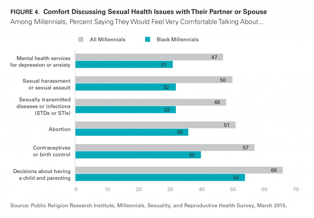 PRRI Millennials 2015 comfort discussing sexual health issues