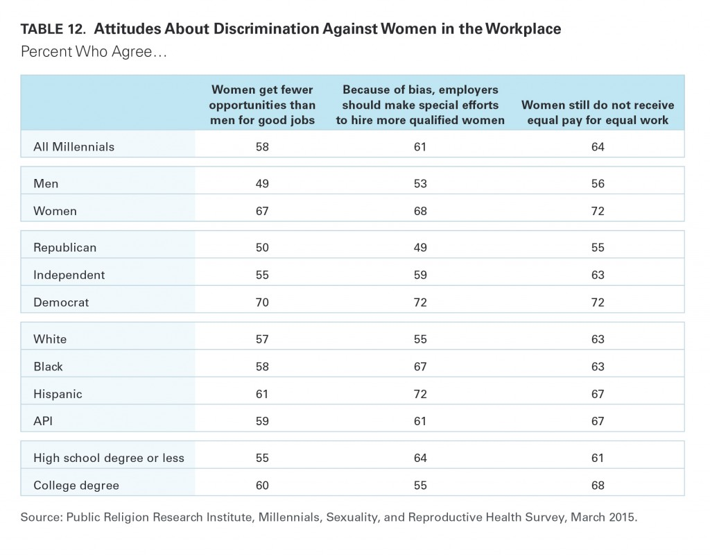 PRRI Millennials 2015 discrimination against women in the workplace