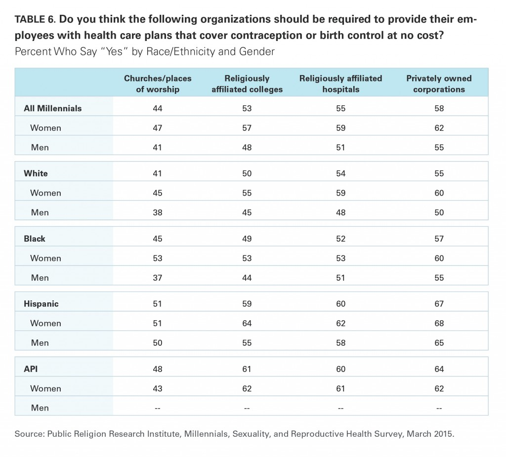 PRRI Millennials 2015 if organizations should provide access to contraception by race and gender