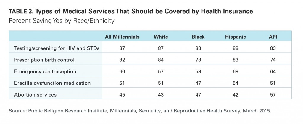 PRRI Millennials 2015 medical services covered by insurance by race