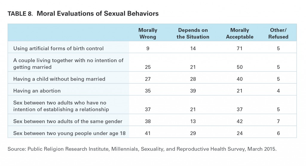 PRRI Millennials 2015 moral evaluations of sexual behaviors