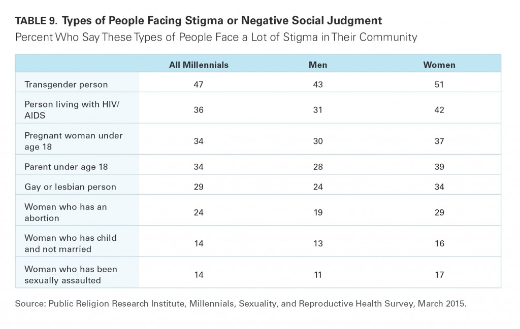 PRRI Millennials 2015 people facing stigma by gender