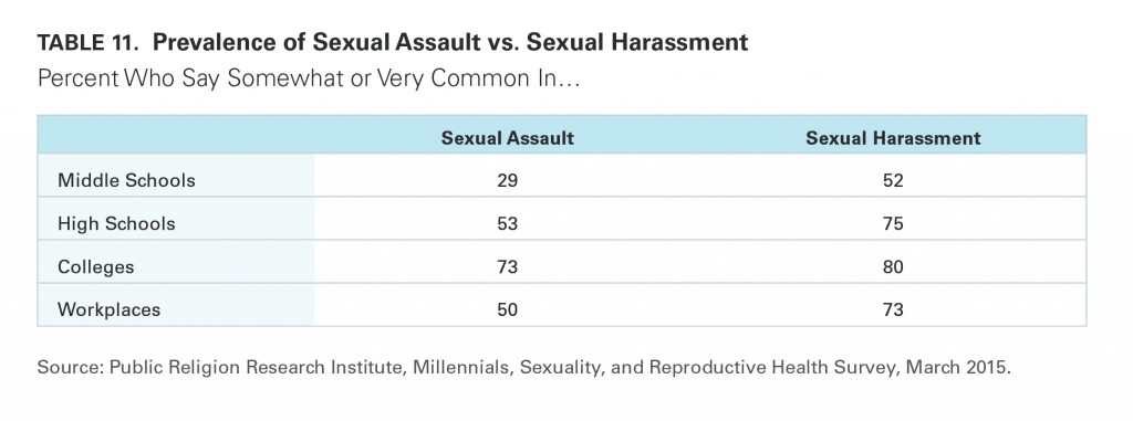 PRRI Millennials 2015 prevalence of sexual assault and harassment