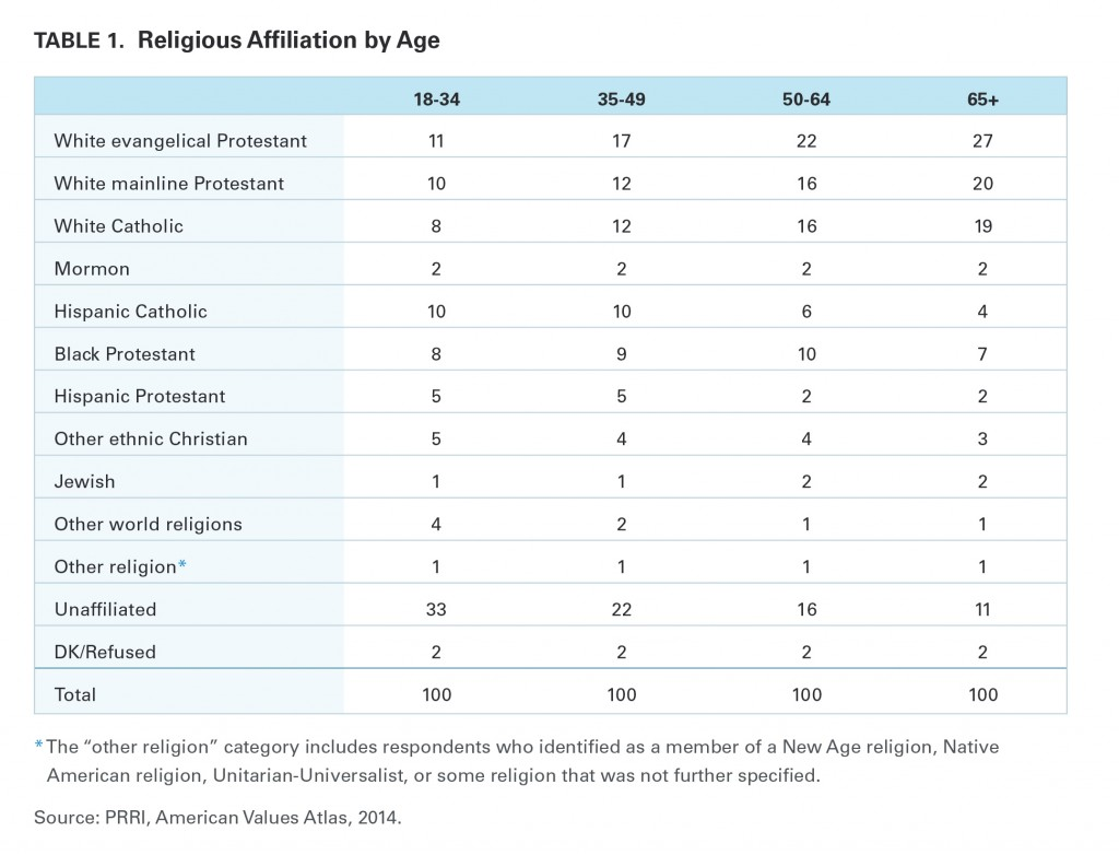 PRRI Millennials 2015 religious affiliation by age