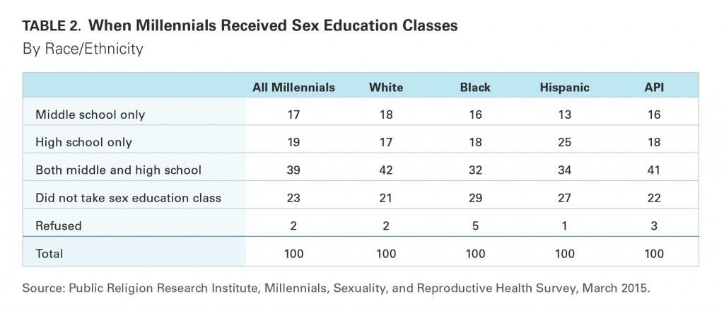 PRRI Millennials 2015 sex education by race