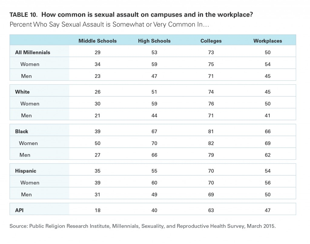 PRRI Millennials 2015 sexual assault presence on campus by race and gender