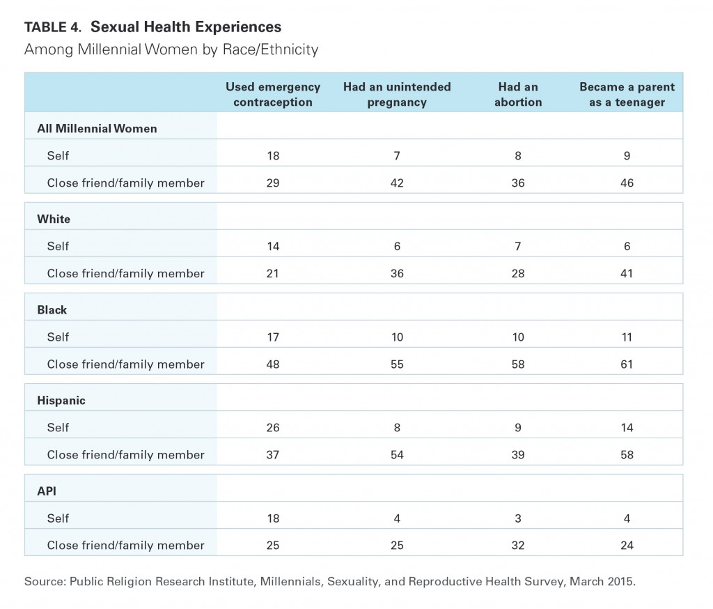 PRRI Millennials 2015 sexual health experiences by race