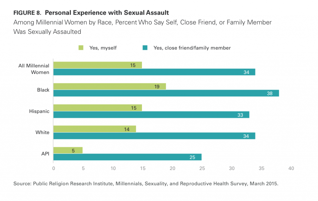 Sexual_assault_by_race
