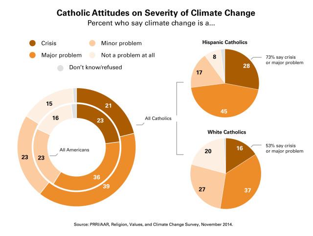 Catholic-climate-change3