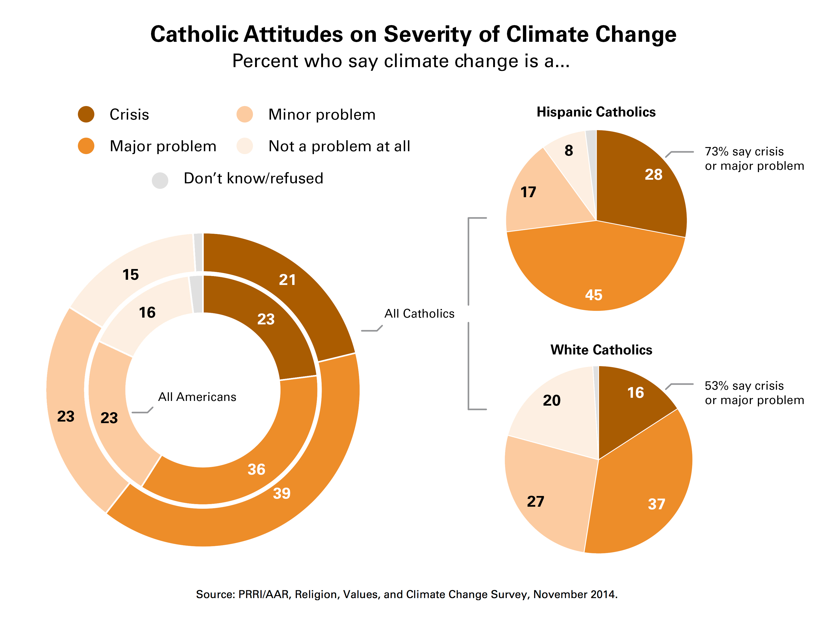 an overview of pope francis encyclical letter on the environment The catholic conference of illinois represents the  vatican releases pope francis' encyclical,  the pope lays out problems currently plaguing the environment,.
