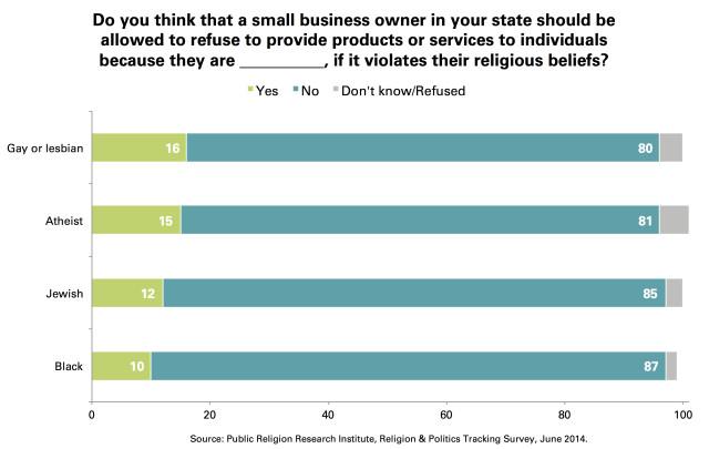 Small_Businesses_Discriminate_LGBT_Religious