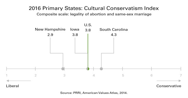 CulturalConservatismChartv2