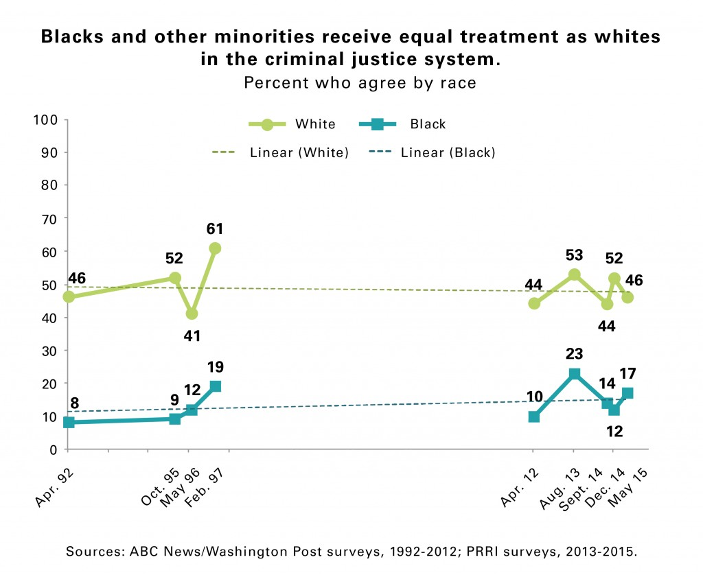 PRRI_Criminal_Justice_Racial_Divide_Trendline