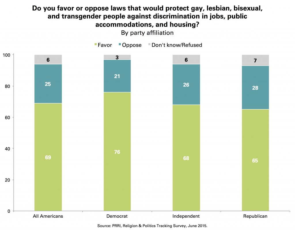 CHART 3 PRRI_Laws_Protect_Gay_Lesbian_Transgender_Party