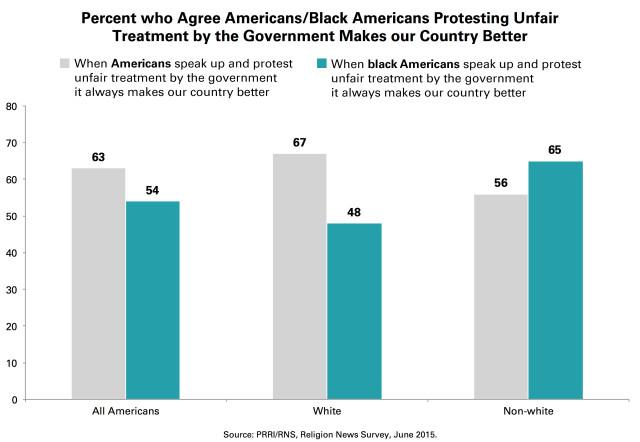 Chart-1-PRRI-Americans-Protest-Government