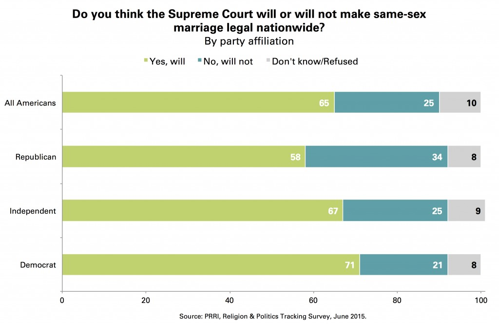 Chart 1 PRRI_Supreme_Court_Gay_Marriage_Legal_Party
