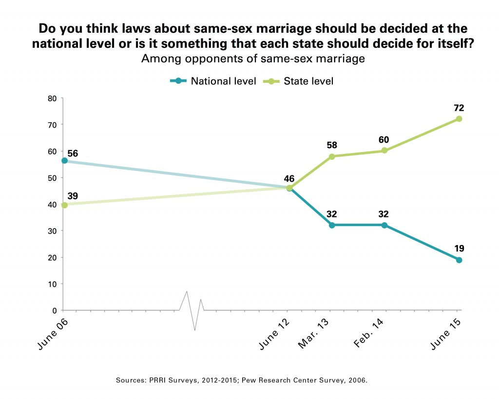 Chart-2-PRRI_Trend_State_National_Laws_Gay_Marriage