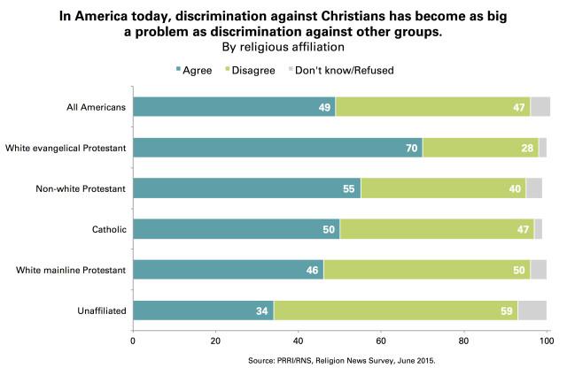 Chart-4-PRRI-Discrimination-Against-Christians