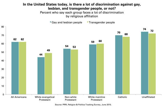Chart 4 PRRI_Discrimination_Gay_Lesbian_Transgender