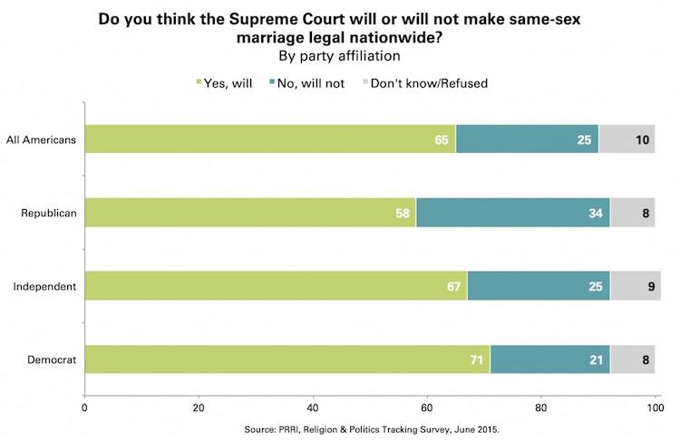 Supreme court same