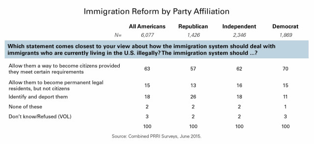GOP immigration table 2