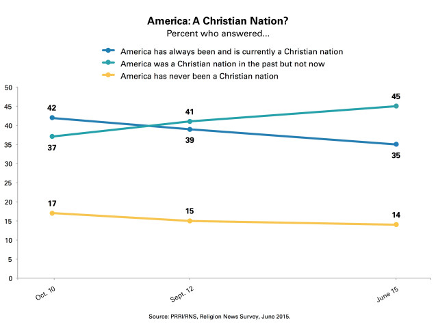 PRRI-Christian-Nation-Trendline