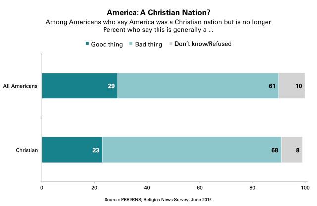 PRRI_Christian_Nation_Good-thing-Bad-thing