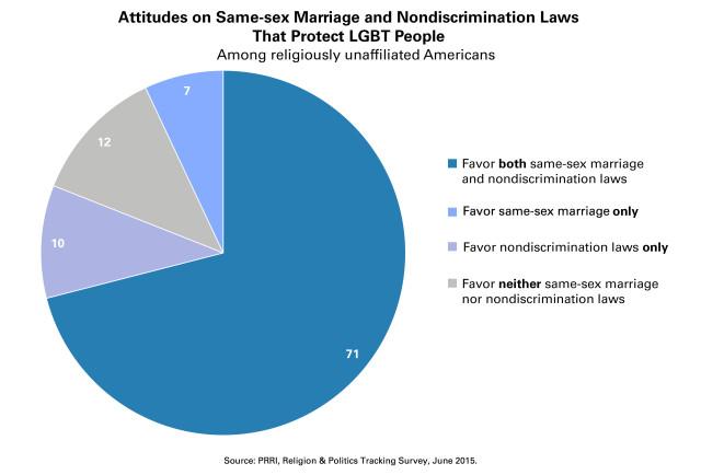 SSM-and-Anti-Discrimination-Opinion-UNAFFILIATED