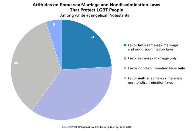 SSM-and-Anti-Discrimination-Opinion-WEP