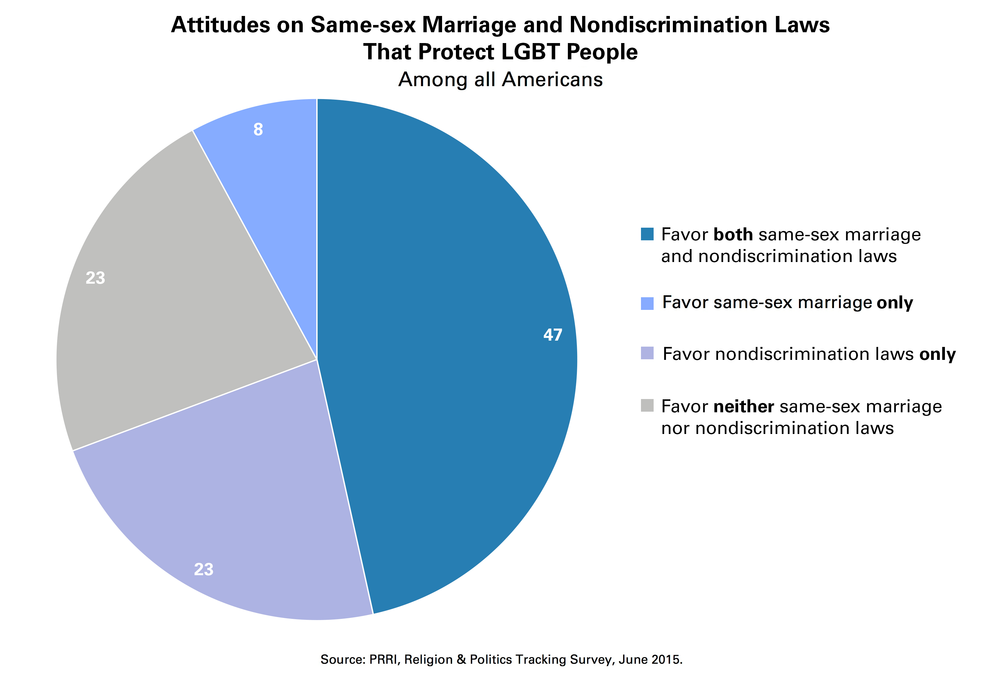 Same Sex Marriage Discrimination Guide Identify & Prevent