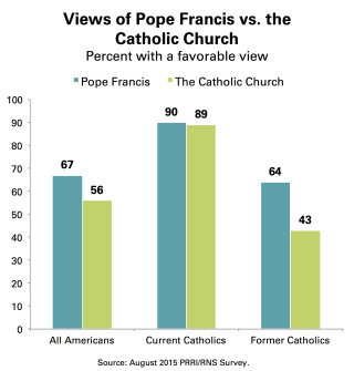PRRI_Chart_2_Favorable_View_Pope_Catholic_Church_GP_Current_Former