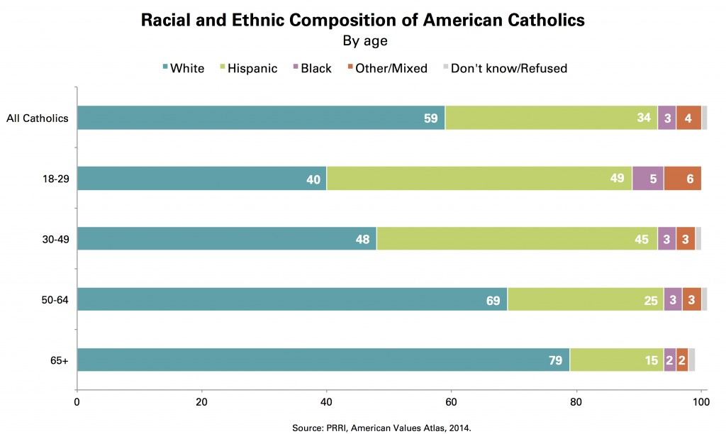 PRRI_Chart_3_ Racial_Ethnic_American_Catholics