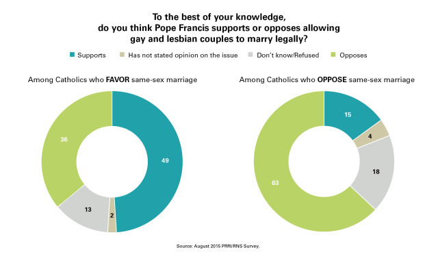 catholic church same sex marriage 1500
