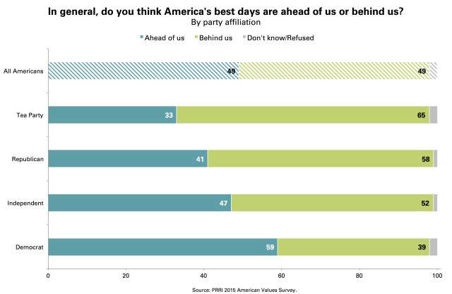 PRRI Best Days Ahead Or Behind Us by Political Party