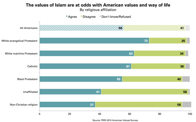 PRRI Values of Islam by Religious Affiliation