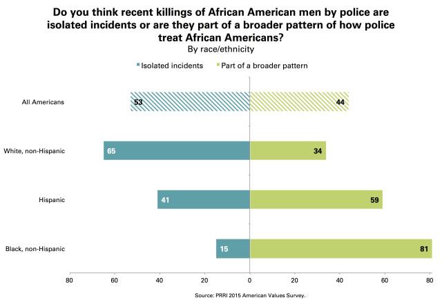 PRRI Police Killings Black Men Isolated Incidents Broader Pattern