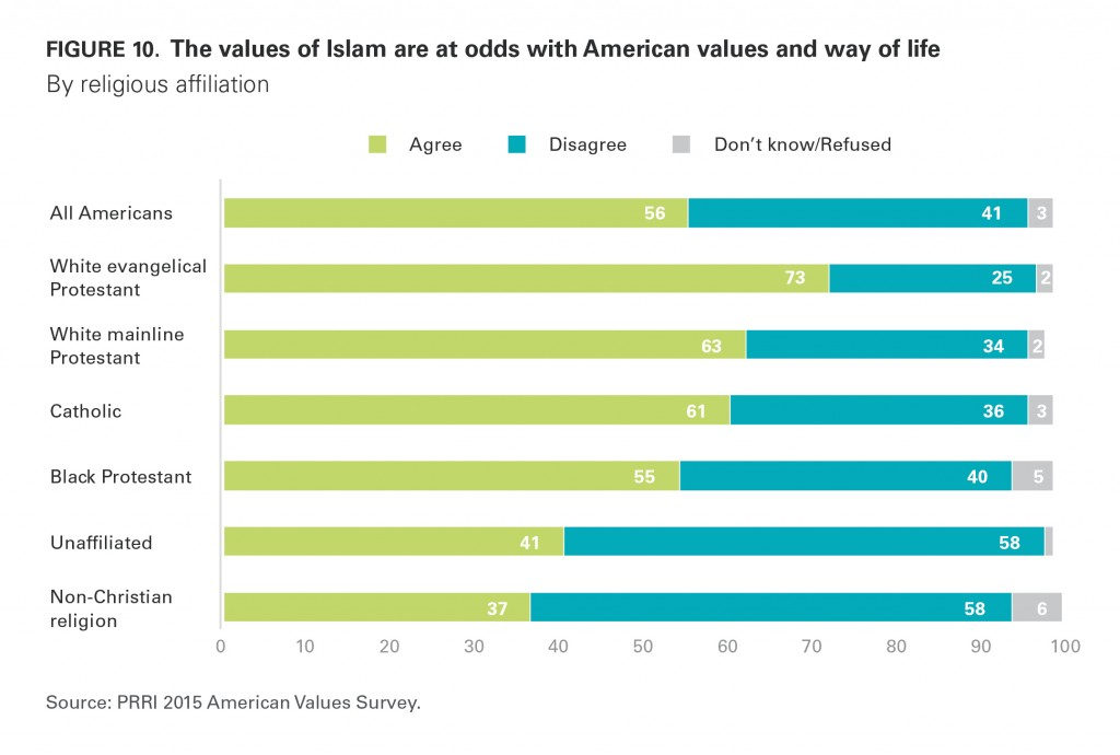 PRRI AVS 2015 Islam values American values by religious affiliation