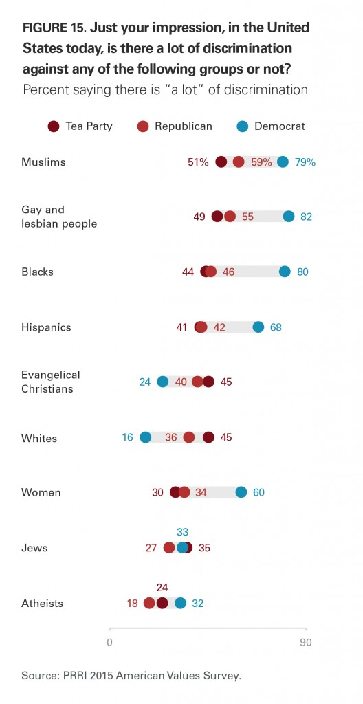 PRRI AVS 2015 amount of discrimination against certain groups by party affiliation