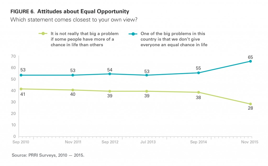 PRRI AVS 2015 attitudes about equal opportunity 2010 2015