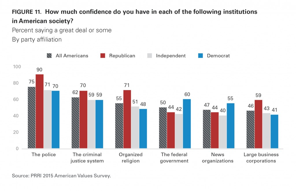 PRRI AVS 2015 confidence in institutions by party affiliation