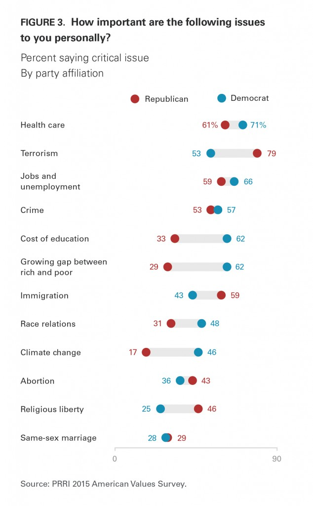 PRRI AVS 2015 critical issues by party affiliation