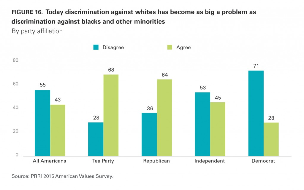 PRRI AVS 2015 discrimination against white Americans by party affiliation