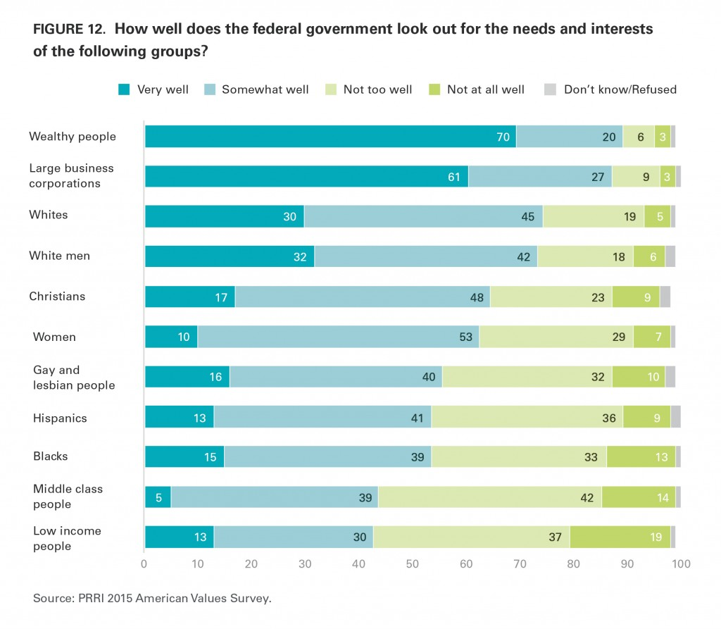 PRRI AVS 2015 federal government responsibilities