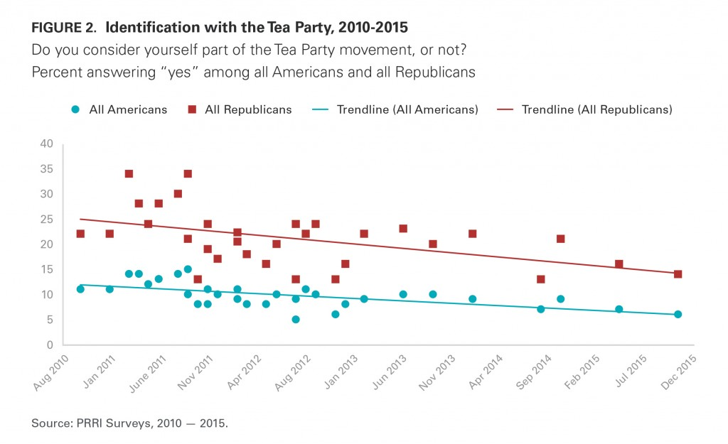 PRRI AVS 2015 identification with Tea Party 2012 2015