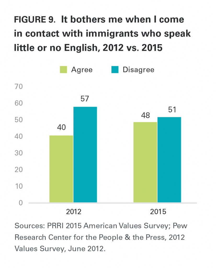 PRRI AVS 2015 immigrants speaking English 2012 2015